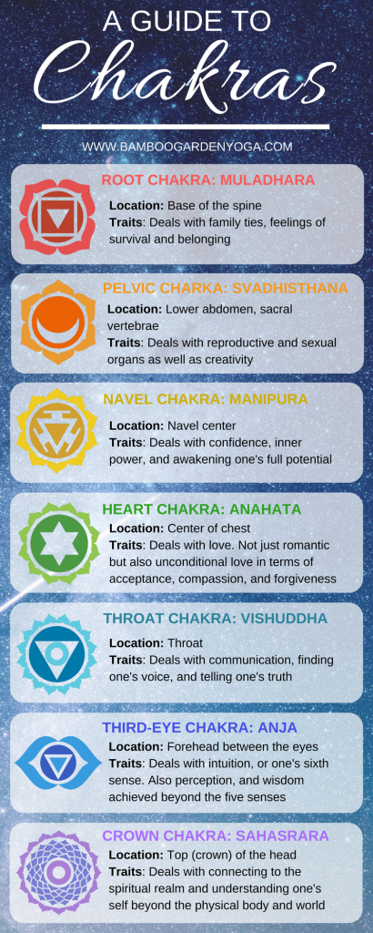 A Guide to Chakras